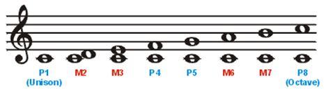 intervals-1