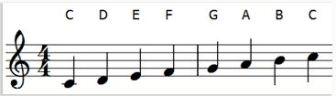 Key of C