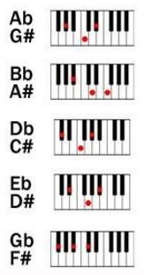 sing these chords chromatic